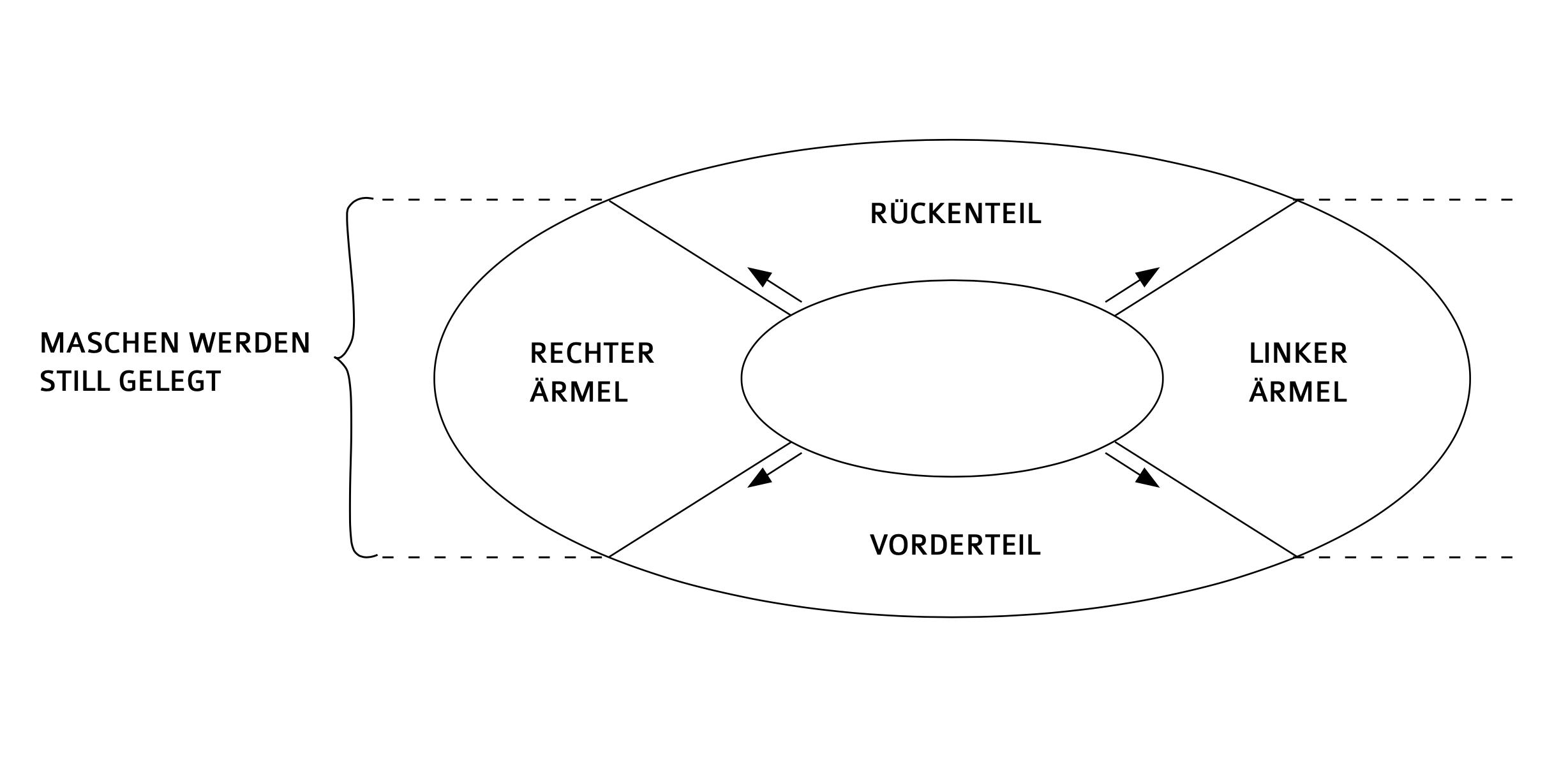 Die Raglan-Methode Top-Down gestrickt
